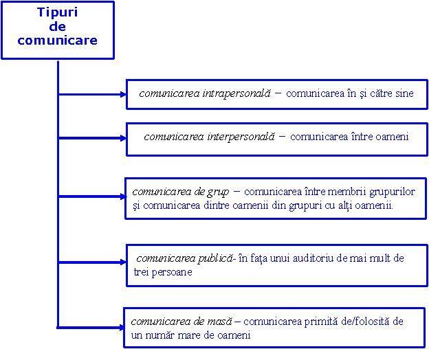 Cateva elemente de comunicare – tipurile de comunicare – Investeste in Tara ta
